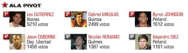 alapivots-mas-votados