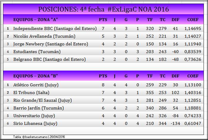 tabla-liga-c-26-04-2016
